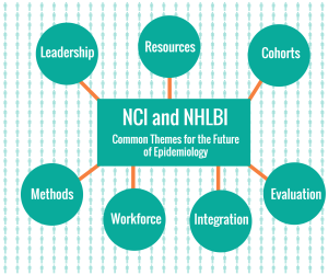 NCI-NHLBI Blog Graphic